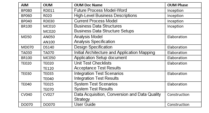 Aim vs oum application implementation methodology vs for Oum document templates